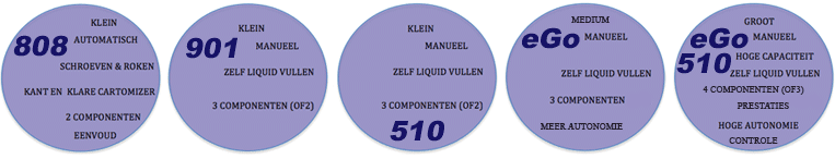 Classificatie Elektronische Sigaretten