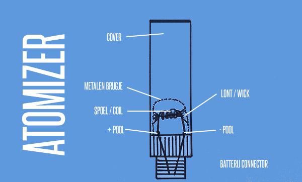 Detail van de Atomizer